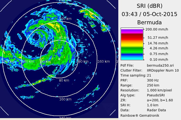 Bermuda Radar Recording of Hurricane Joaquin (2015) Approach